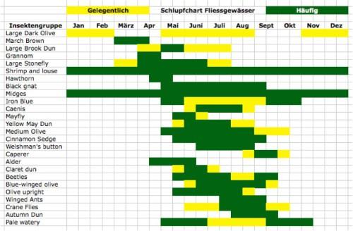 Schlupfchart_Fluss
