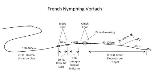 french_nymphing_vorfac1-1